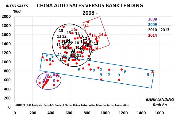 China autos Aug14