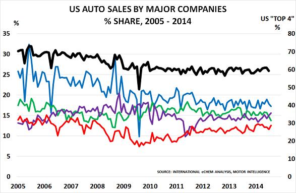 US autos Sept14