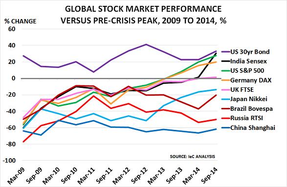 stocks Sept14