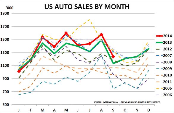 US autos Oct14