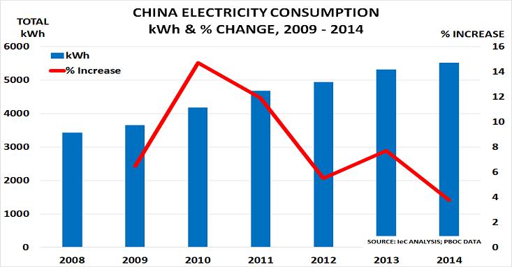 China elec Jan15