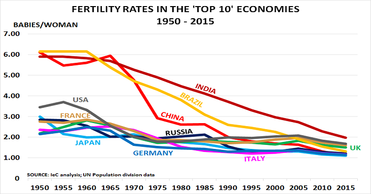 Top 10 fertility