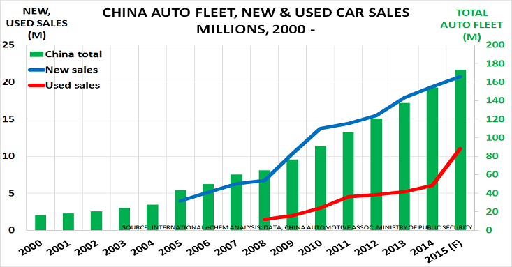 West End Auto Sales >> China's used car market set to drive future auto sales growth - Chemicals & The Economy