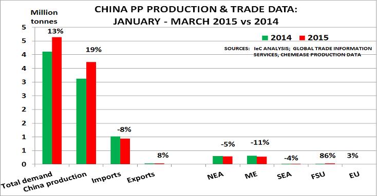 China PP May15