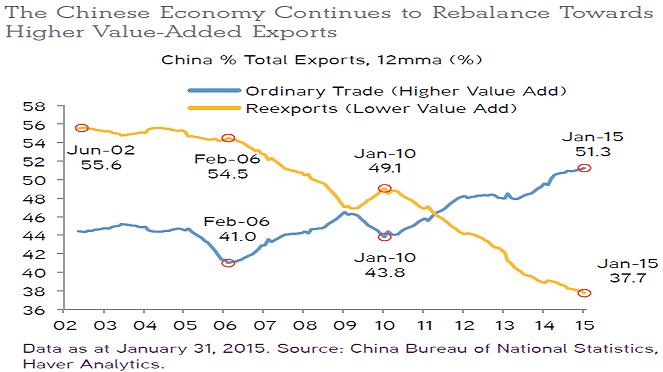 China exports May15