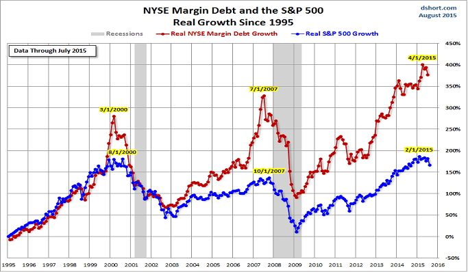 NYSE margin Aug15