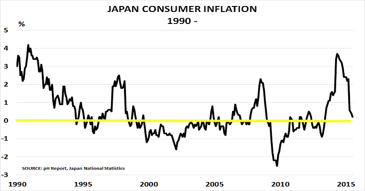 the great deflation japan