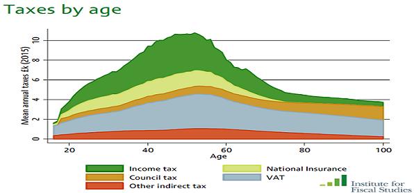 UK taxes Sept15