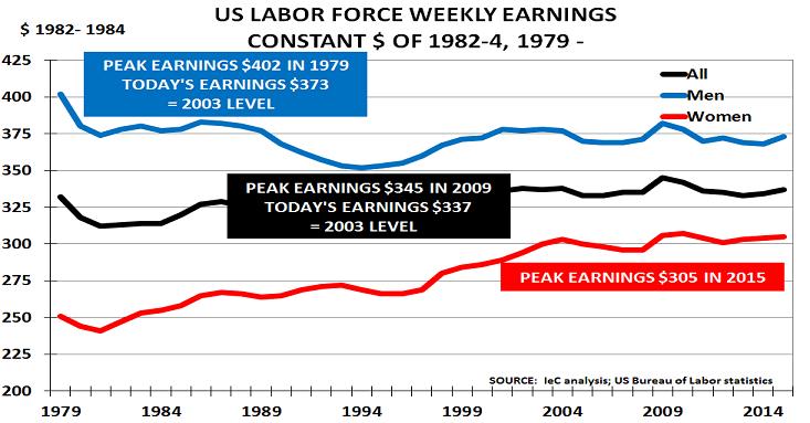 US earnings Oct15
