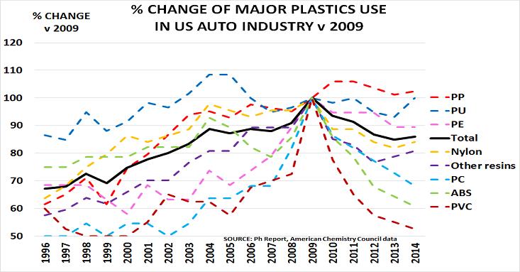 US plastics Dec15