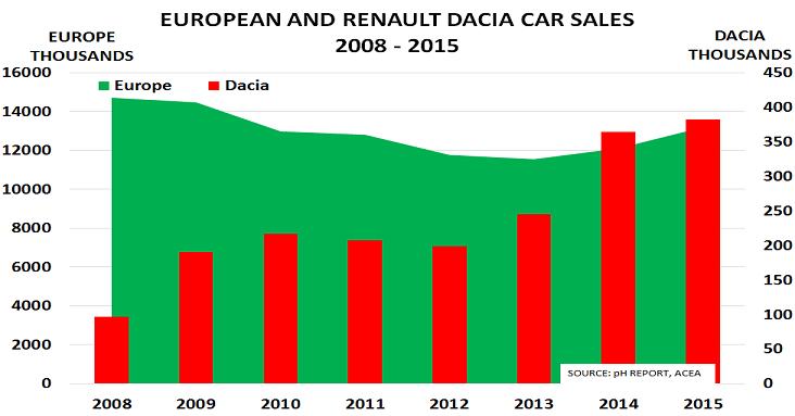 Dacia Jan16