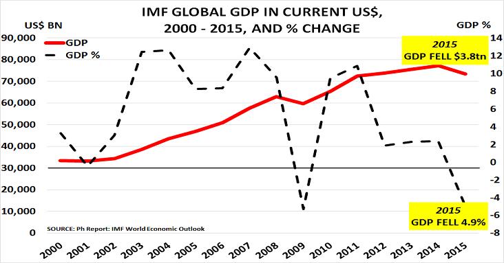 GDP Feb16