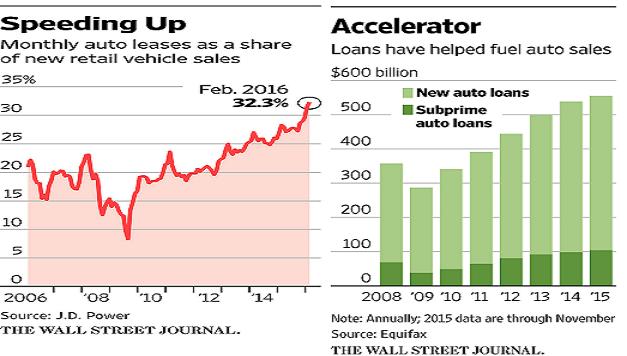 Car Sales Us Subprime