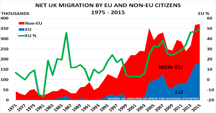 UK immigration Jun16