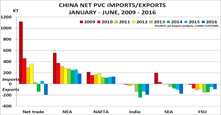China's PVC exports confirm its move to self-sufficiency