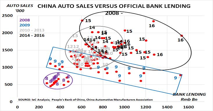 China auto, lend Aug16