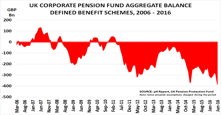 UK pension Aug16