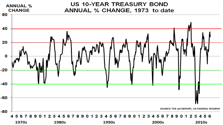 10yr Treasury Sept16