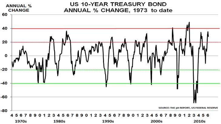 10yr Treasury Sept16