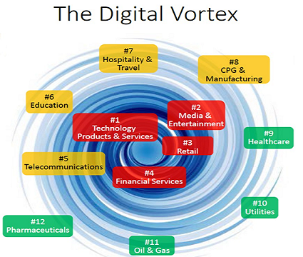 Digital vortex