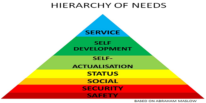 Hierachy of needs