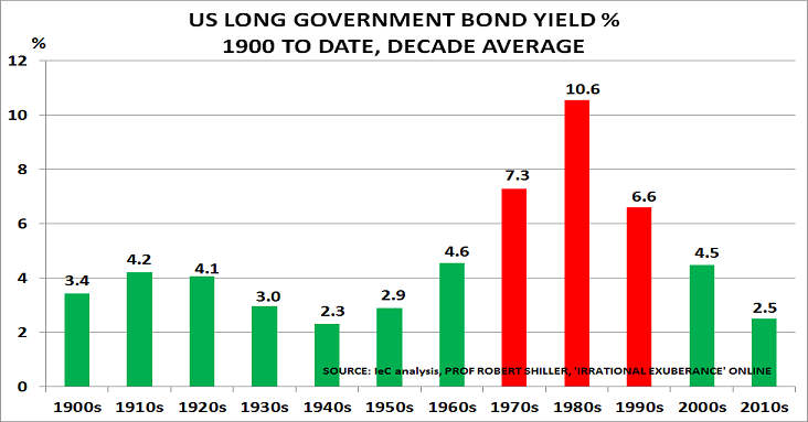 US bond Sept16