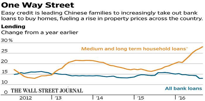 China credit Oct16