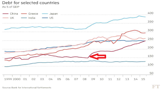 China debt Oct15