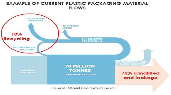 WEF plastics