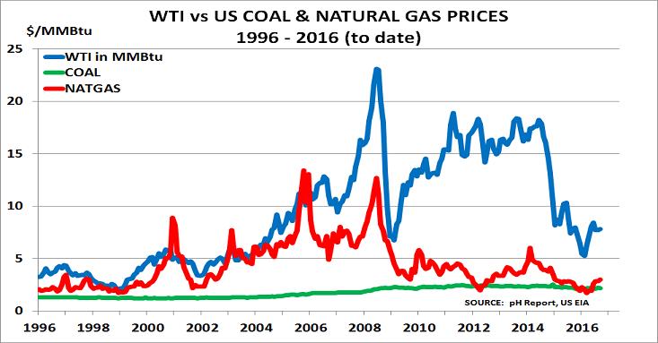 WTI, natgas, coal Oct16