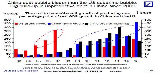 China lending Nov16