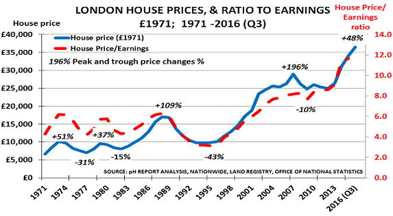 House prices Dec16