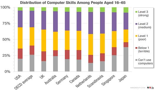 Computer skills Nov16
