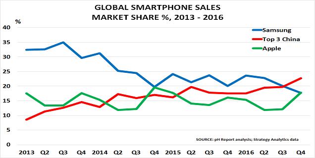 Smartphones Feb17