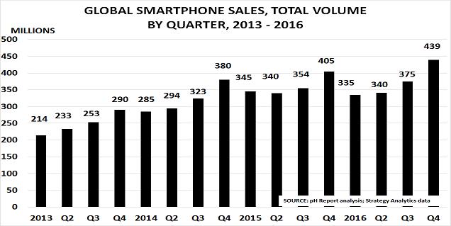Smartphones Feb17a