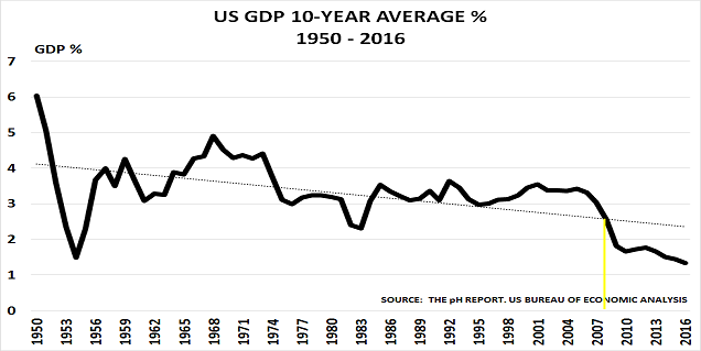 US GDP Feb17