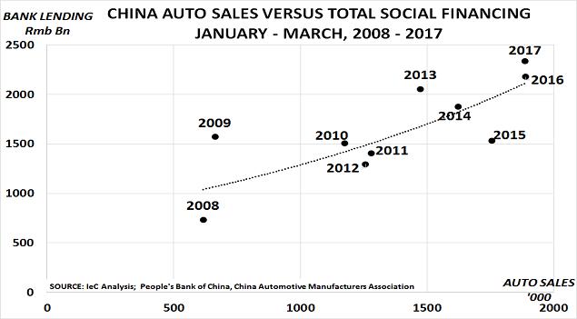 China lend v auto Apr17