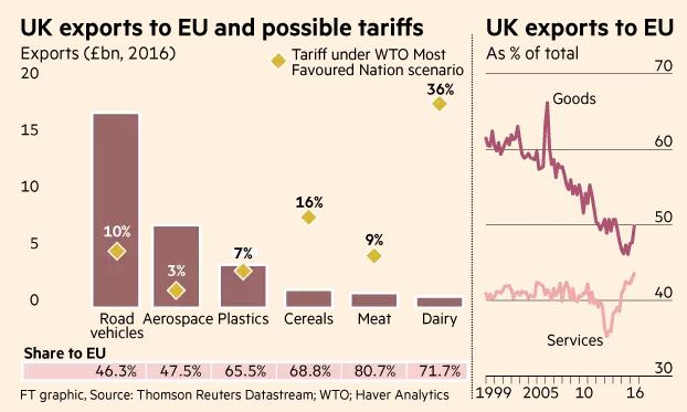UK exports Apr17