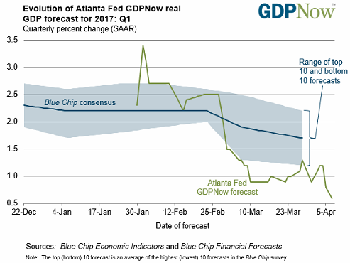US GDP Apr17