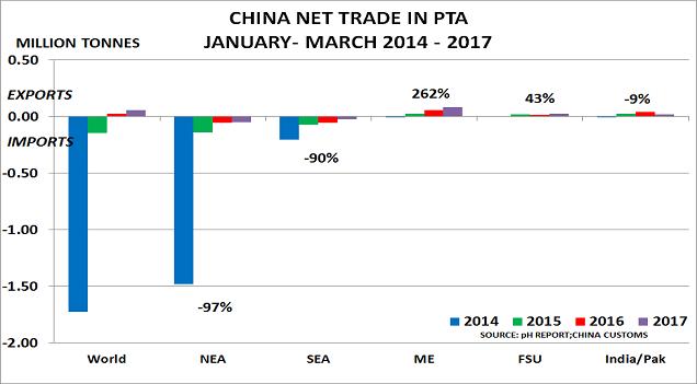 China PTA May17