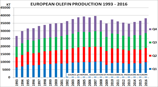 EU Olefins May17