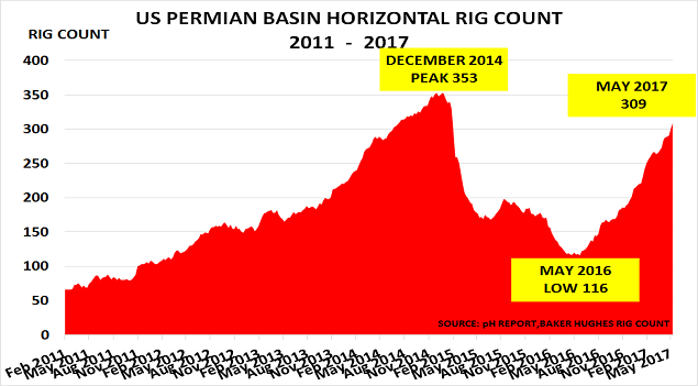 Permian rigs May17