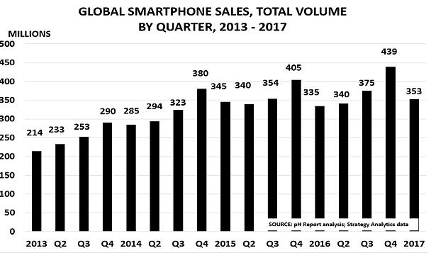 Smartphones May17a