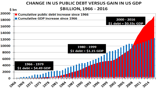 US debt Apr17