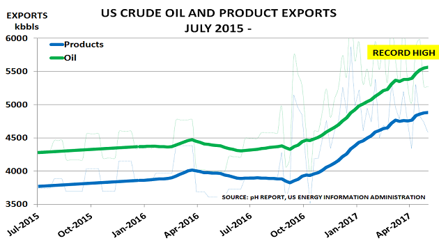 US oil exports May17