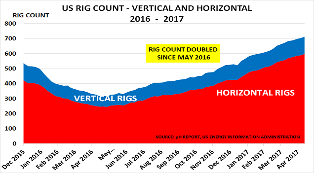US rigs May17