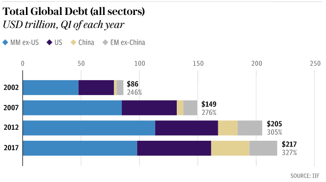 Global debt Jun17