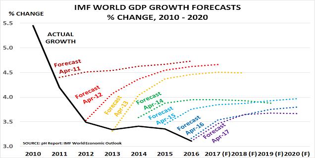 IMF growth