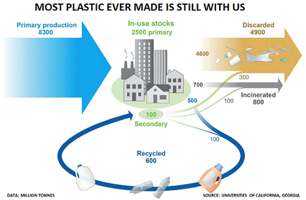 Plastic waste Jul17