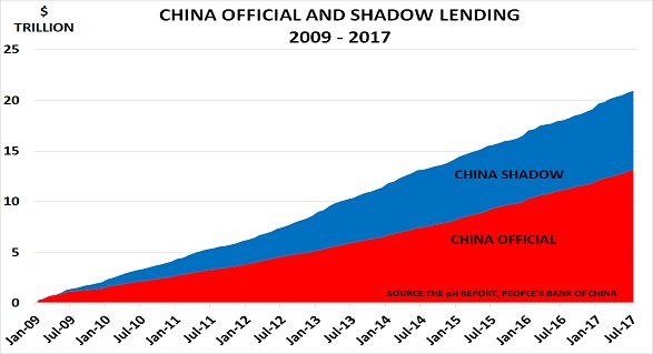 China lend Sept17